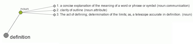 definitions.ws